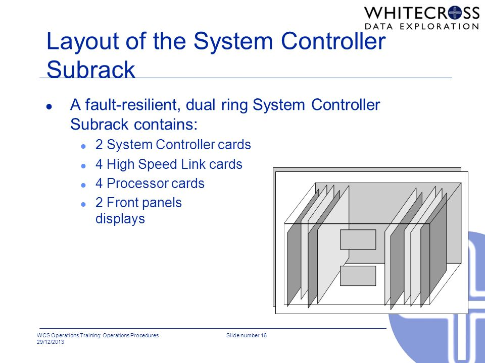 Layout of the System Controller Subrack