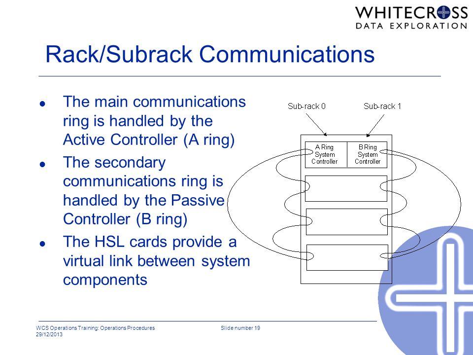 Rack/Subrack Communications