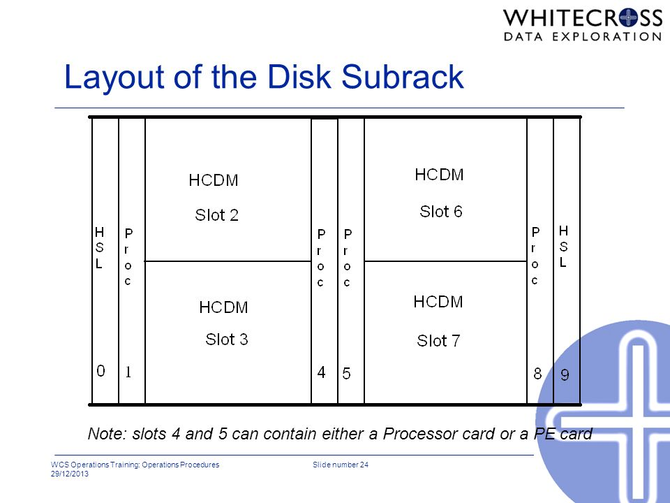 Layout of the Disk Subrack