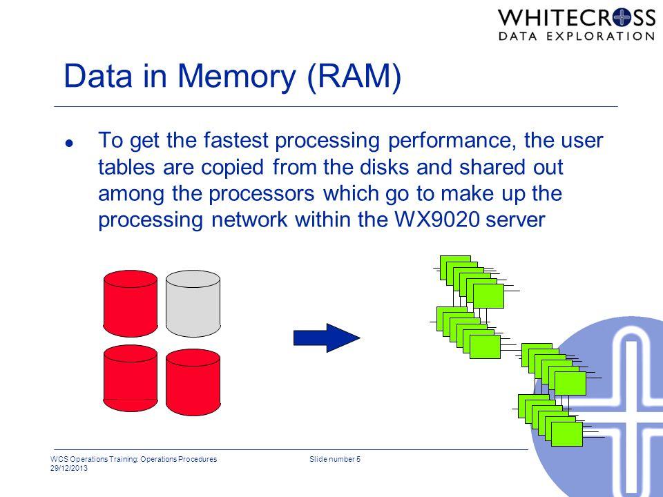 Data in Memory (RAM)