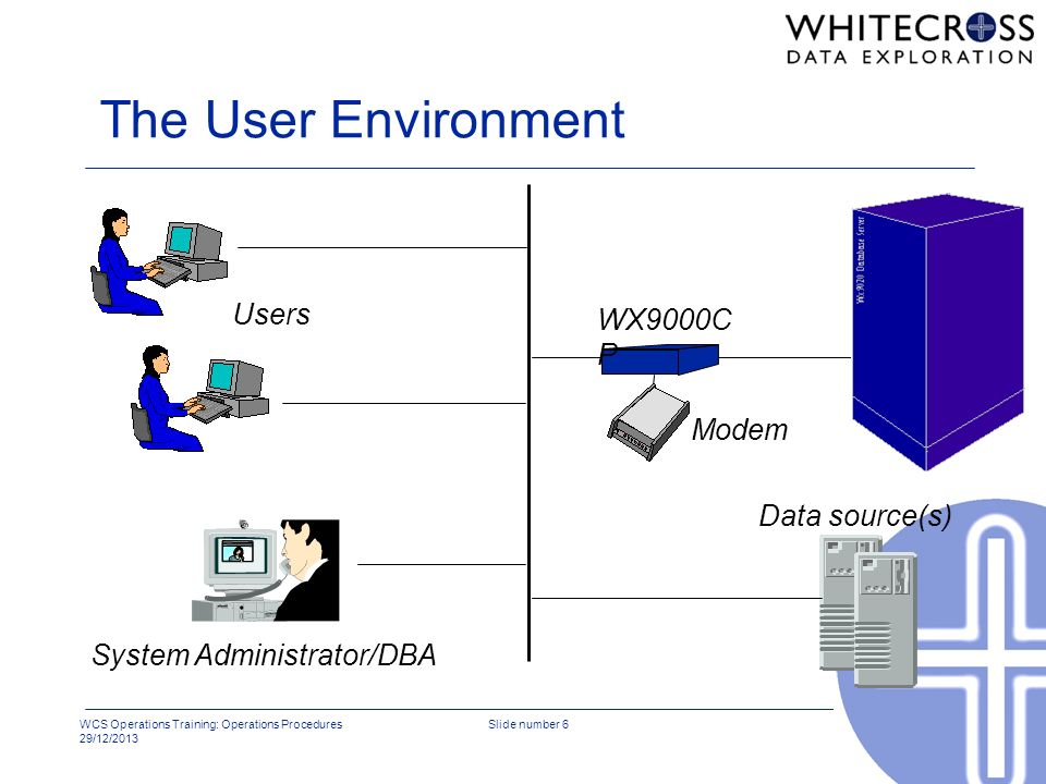 The User Environment Users WX9000CP Modem Data source(s)