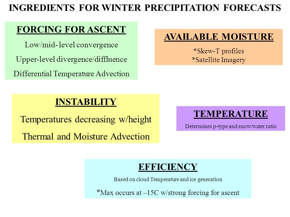 INGREDIENTS FOR WINTER PRECIPITATION FORECASTS