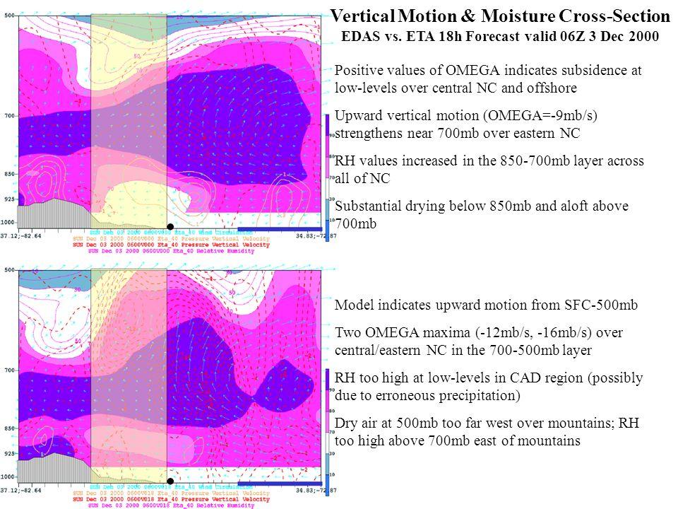 Vertical Motion & Moisture Cross-Section EDAS vs