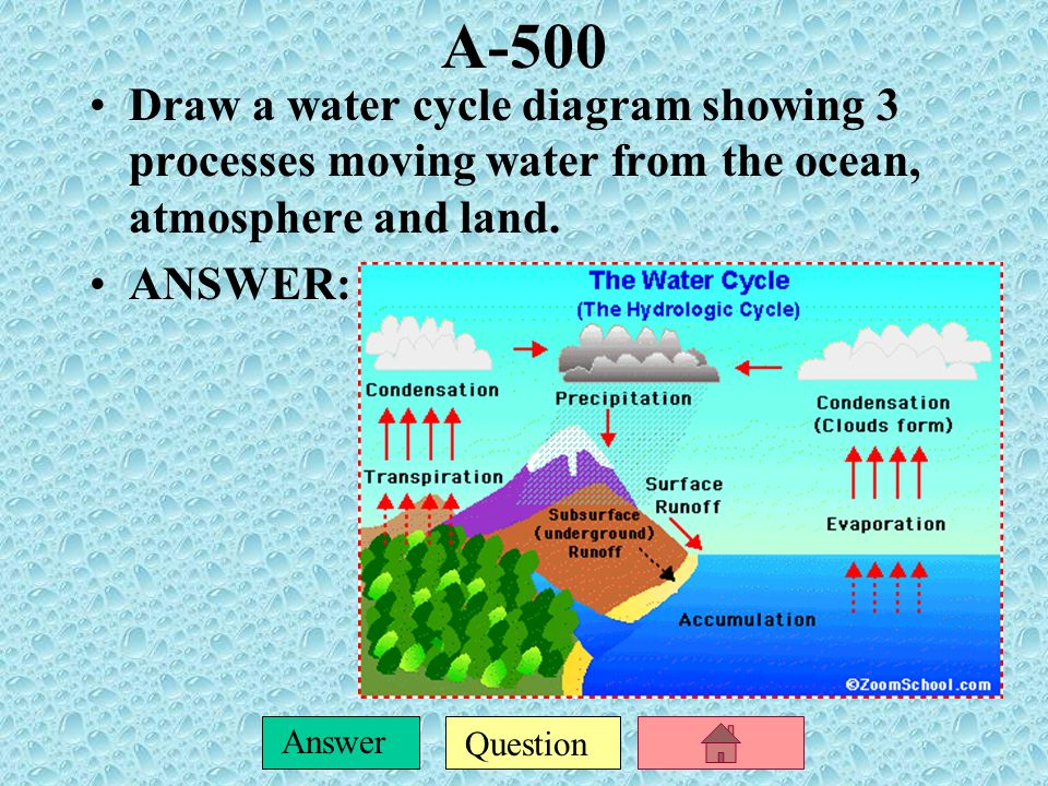 A-500 Draw a water cycle diagram showing 3 processes moving water from the ocean, atmosphere and land.