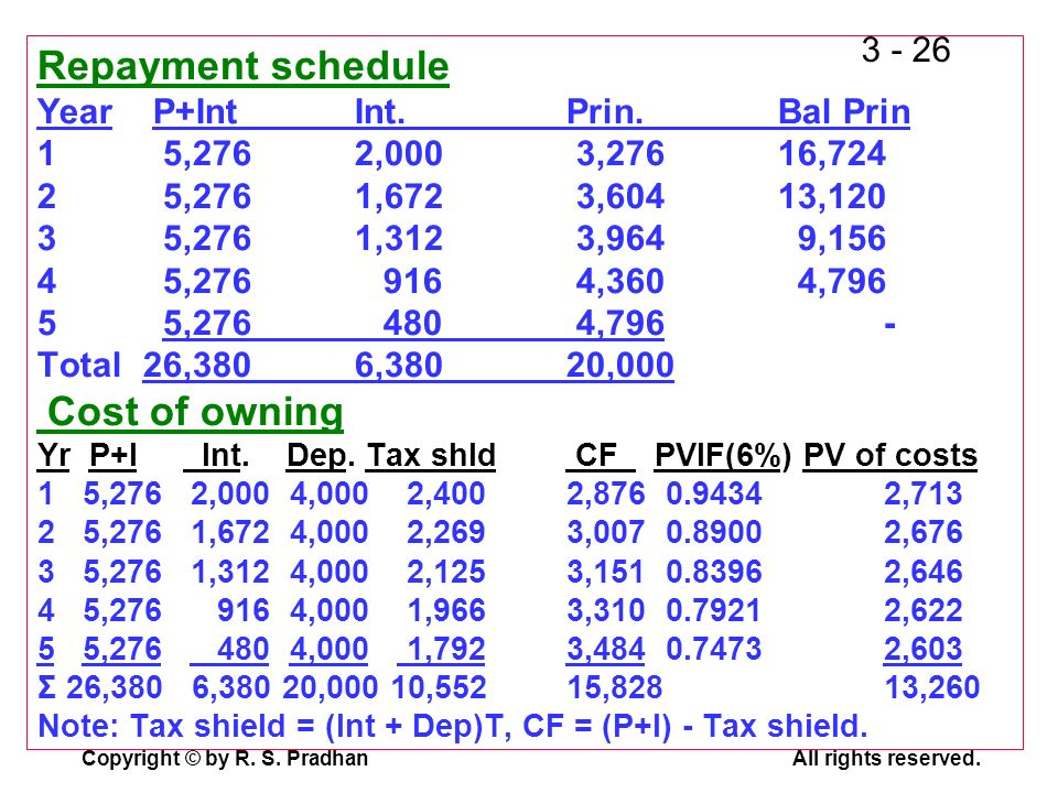 Repayment schedule Year P+Int. Int. Prin. Bal Prin 1. 5,276. 2,000