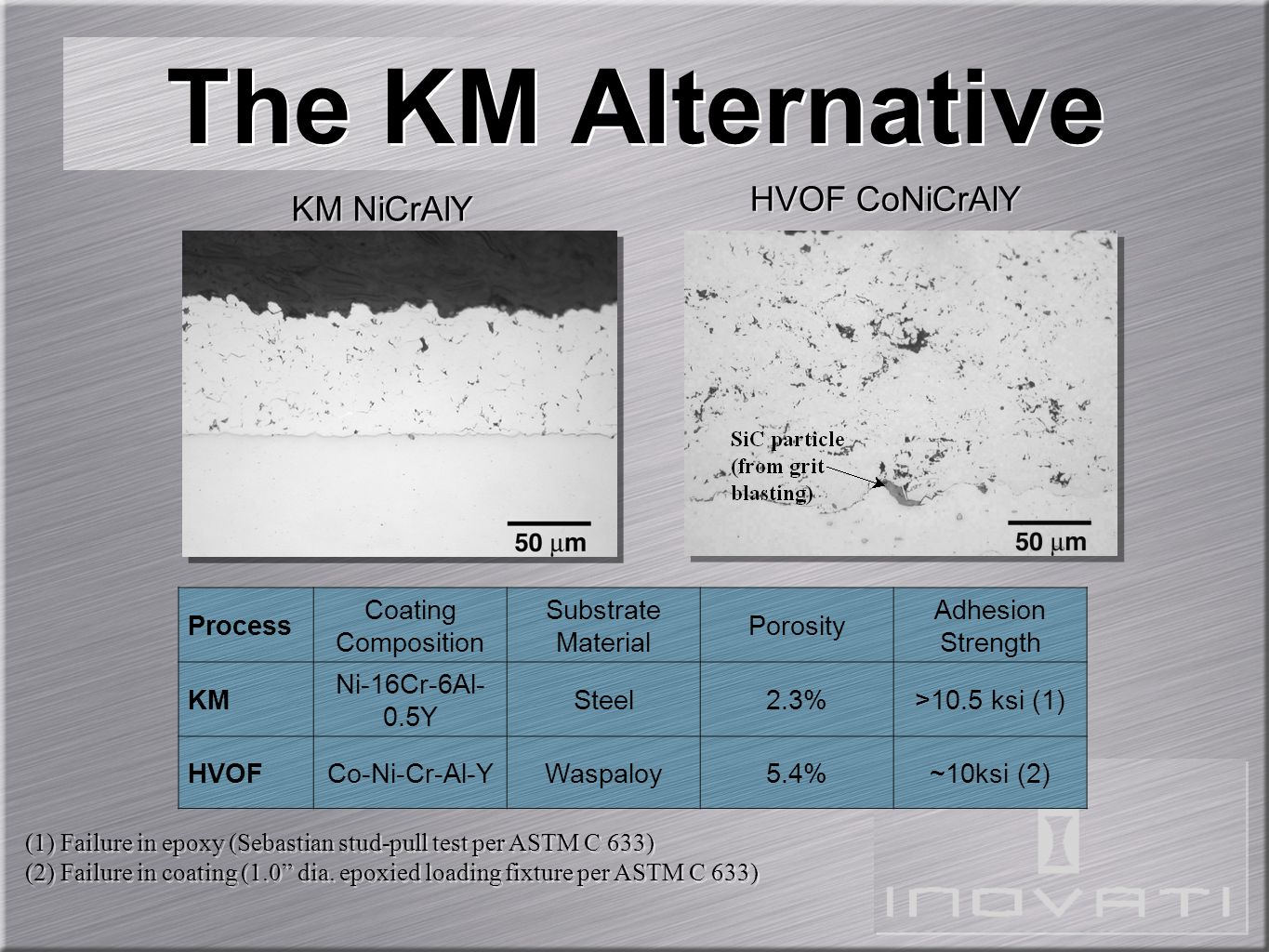 The KM Alternative HVOF CoNiCrAlY KM NiCrAlY Process