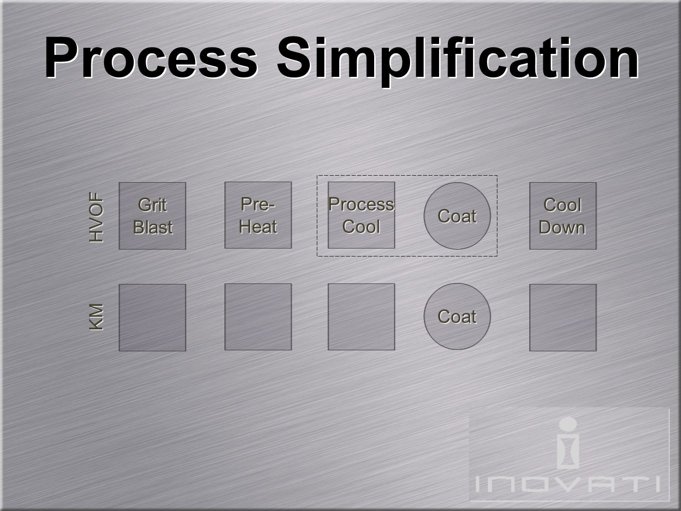 Process Simplification