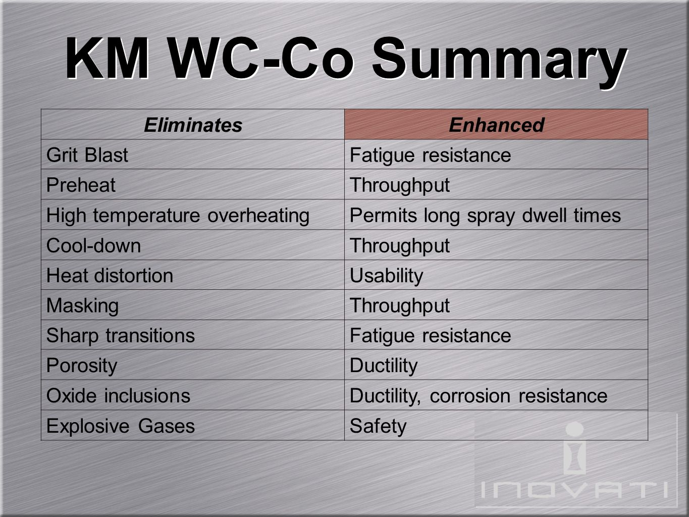 KM WC-Co Summary Eliminates Enhanced Grit Blast Fatigue resistance