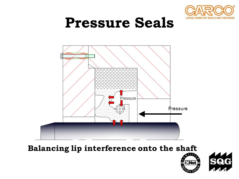 Pressure Seals Balancing lip interference onto the shaft Pressure