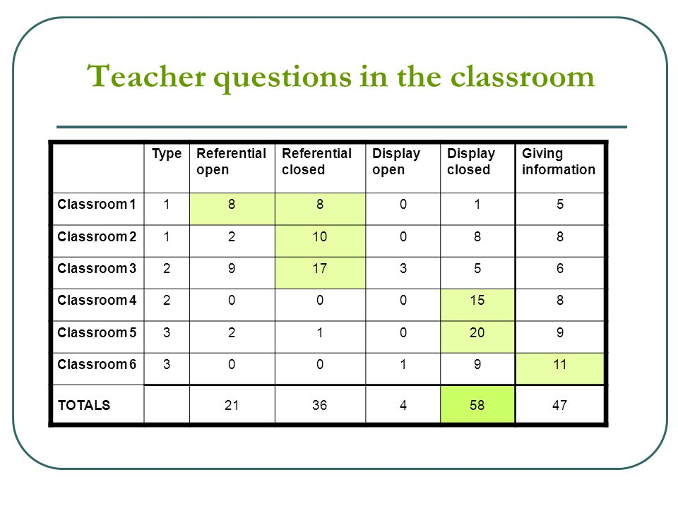 Teacher questions in the classroom