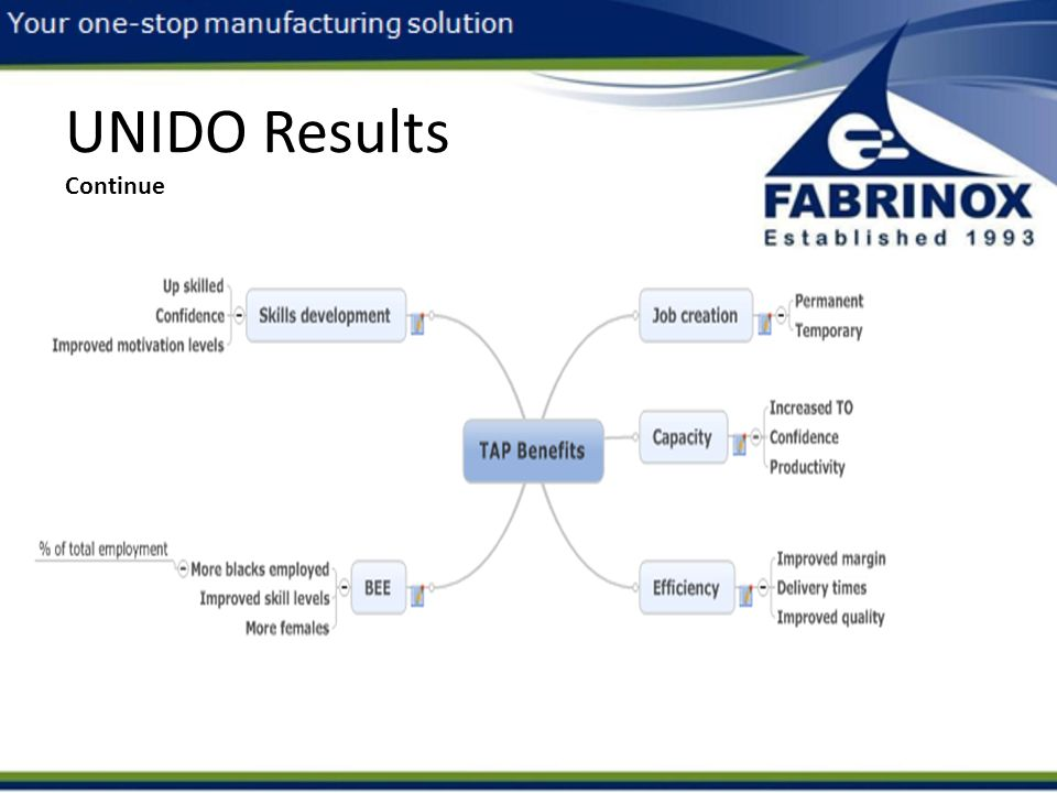 UNIDO Results Continue