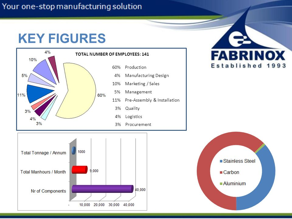 KEY FIGURES 3/12/2013 TOTAL NUMBER OF EMPLOYEES: 141 60% Production