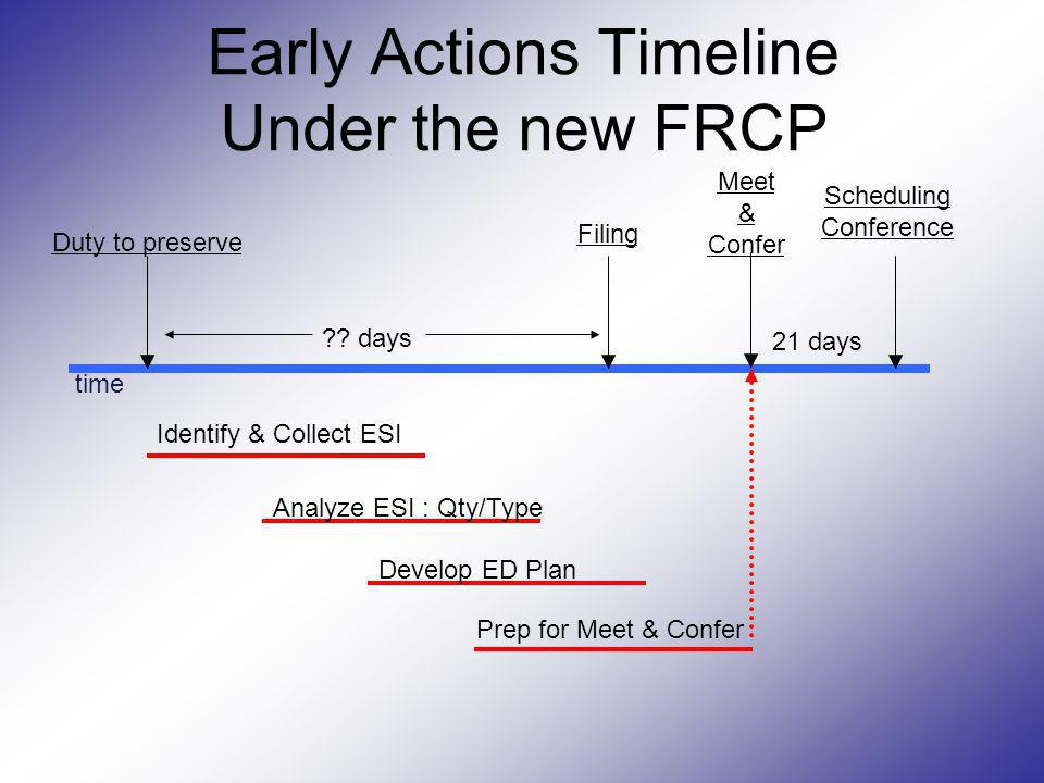 Early Actions Timeline Under the new FRCP