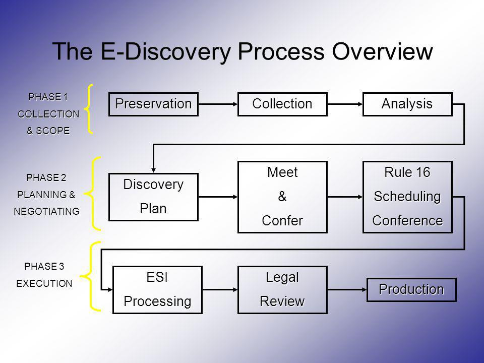 The E-Discovery Process Overview