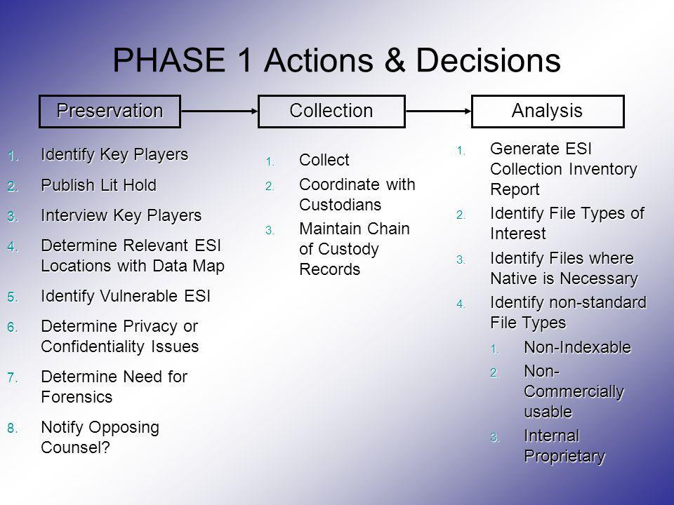 PHASE 1 Actions & Decisions