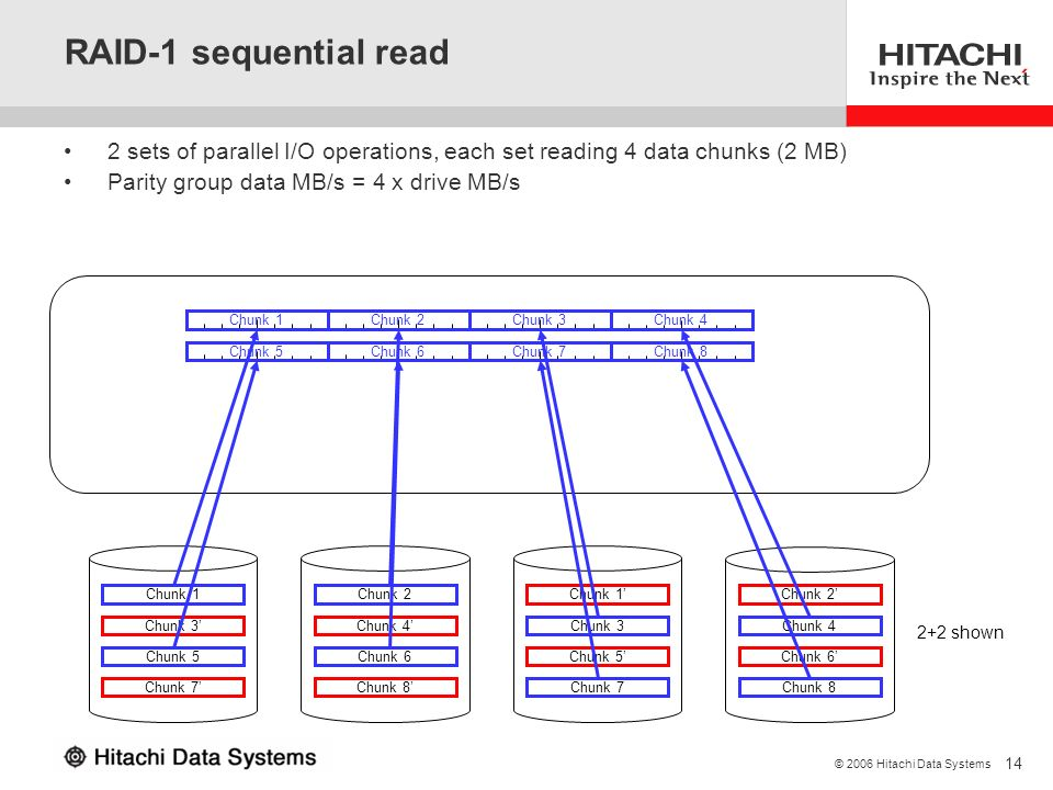 RAID-1 sequential read 2 sets of parallel I/O operations, each set reading 4 data chunks (2 MB) Parity group data MB/s = 4 x drive MB/s.