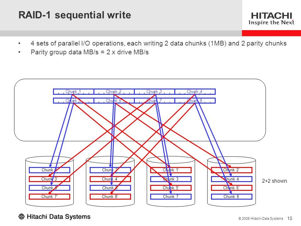 RAID-1 sequential write