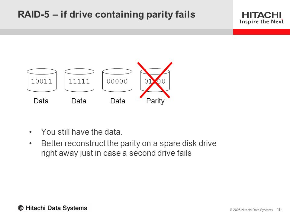 RAID-5 – if drive containing parity fails