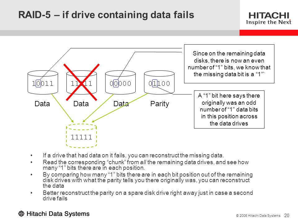 RAID-5 – if drive containing data fails