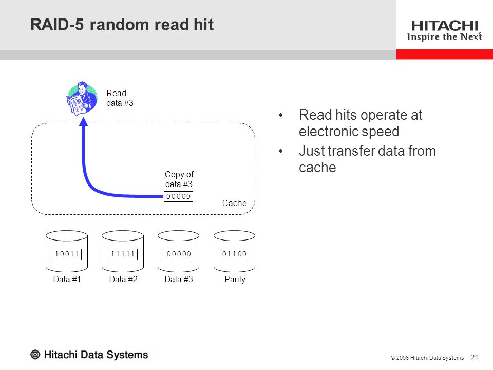 RAID-5 random read hit Read hits operate at electronic speed