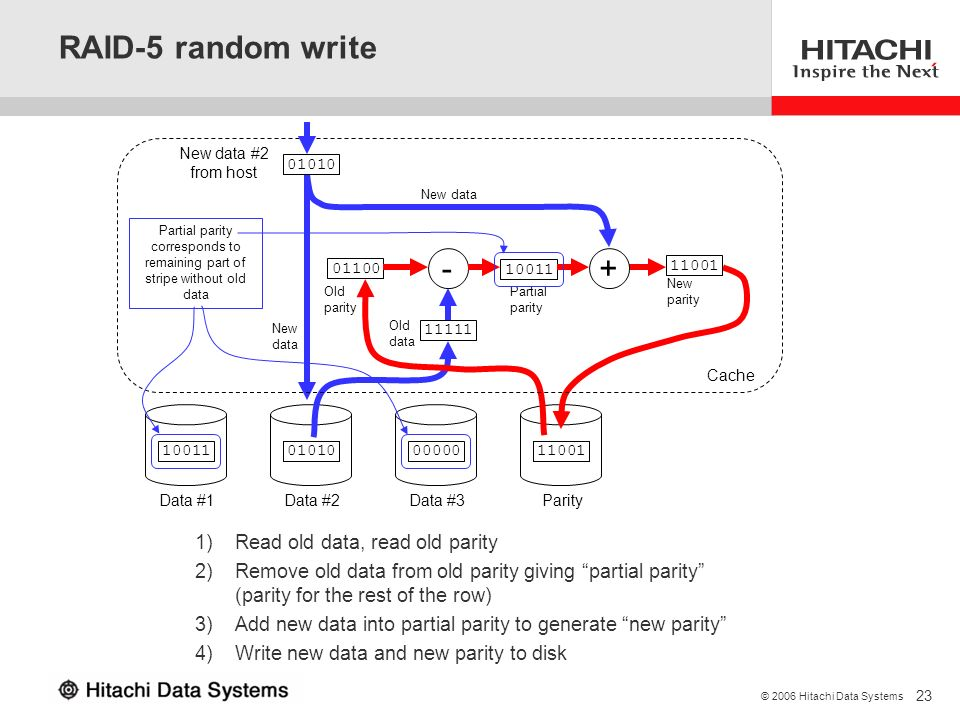 RAID-5 random write + - Read old data, read old parity