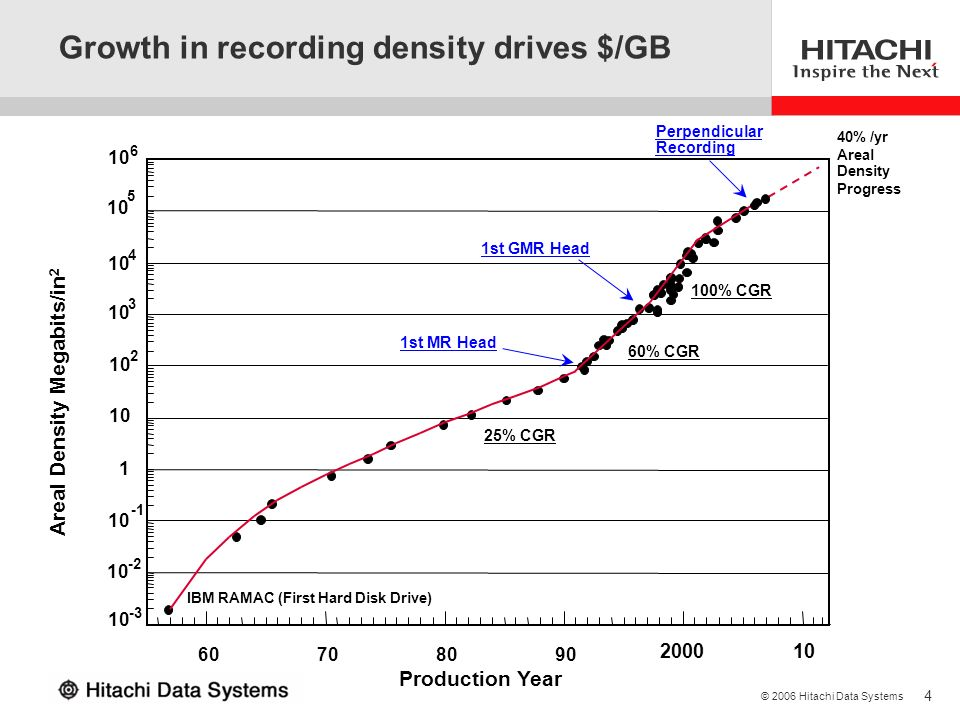 Growth in recording density drives $/GB