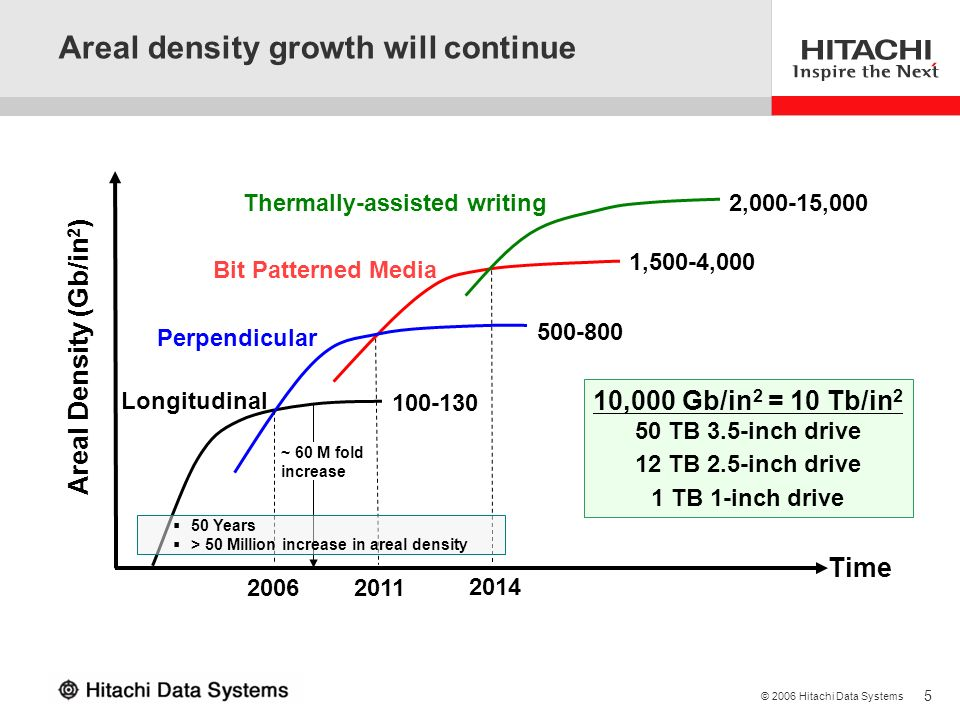 Areal density growth will continue
