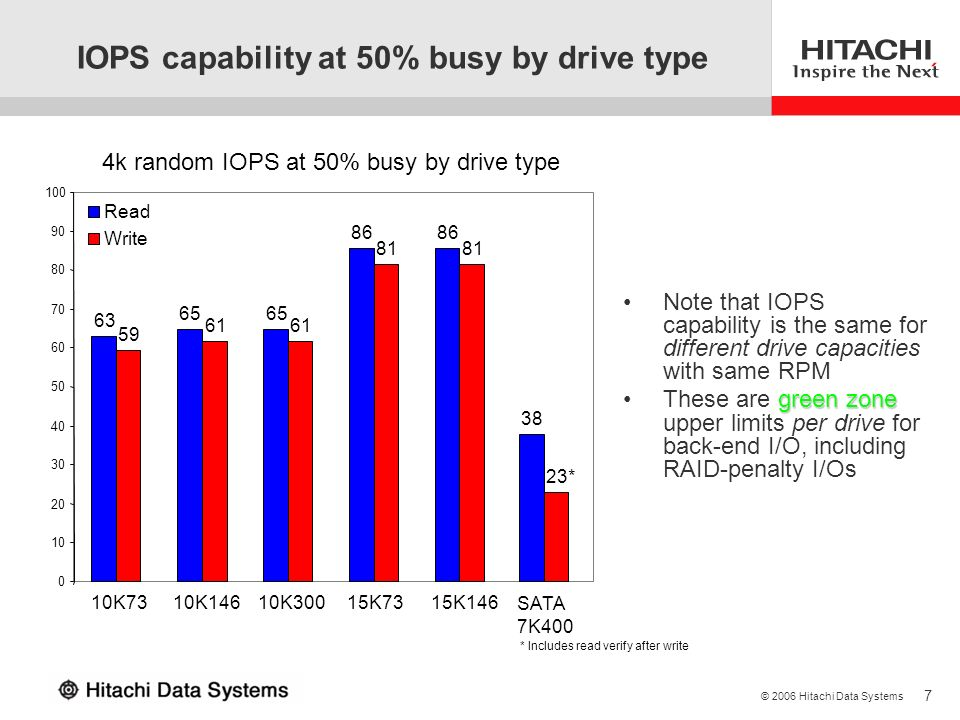 IOPS capability at 50% busy by drive type