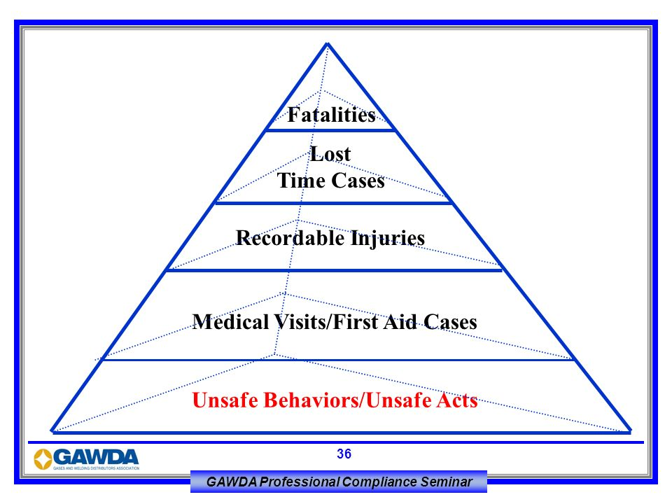 FatalitiesLost.Time Cases. Recordable Injuries. Medical Visits/First Aid Cases.
