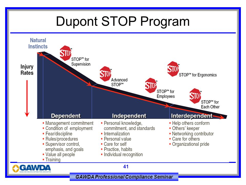 Dupont STOP Program
