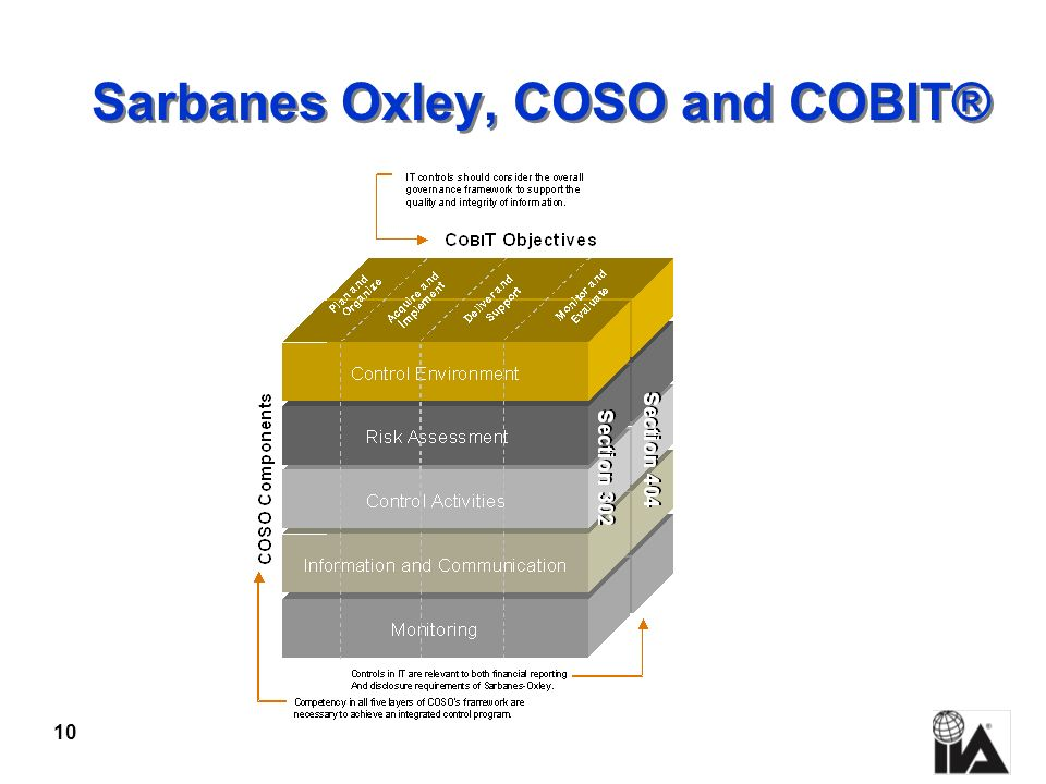 Sarbanes Oxley, COSO and COBIT®