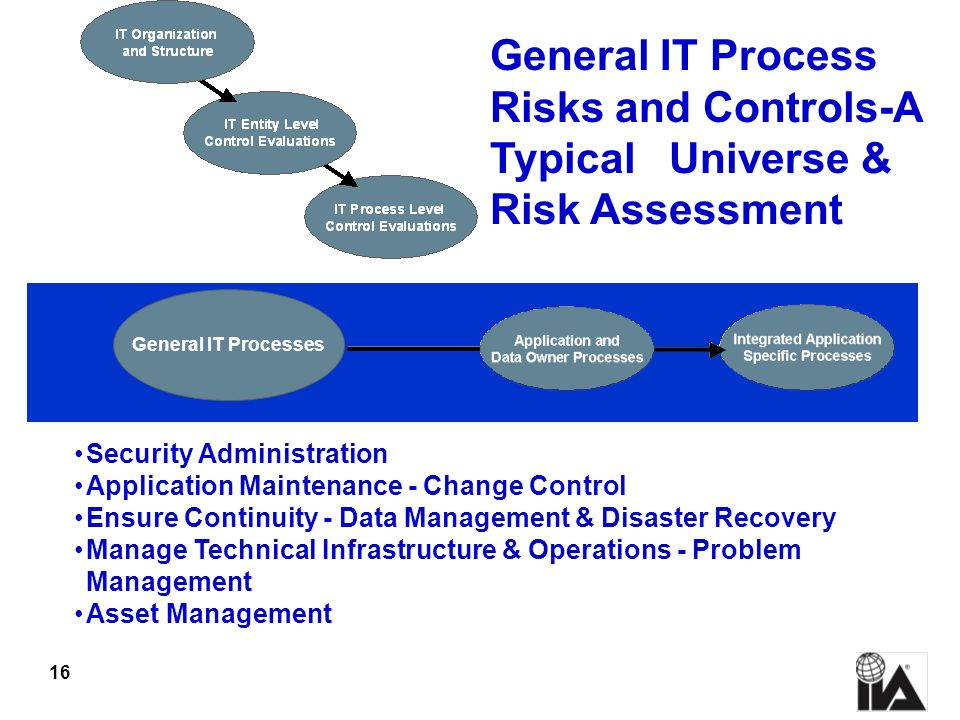 General IT Process Risks and Controls-A Typical Universe & Risk Assessment