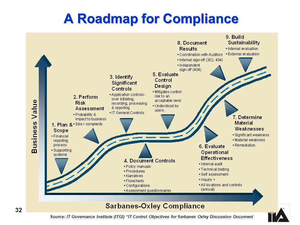 A Roadmap for Compliance