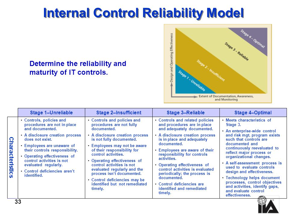 Internal Control Reliability Model