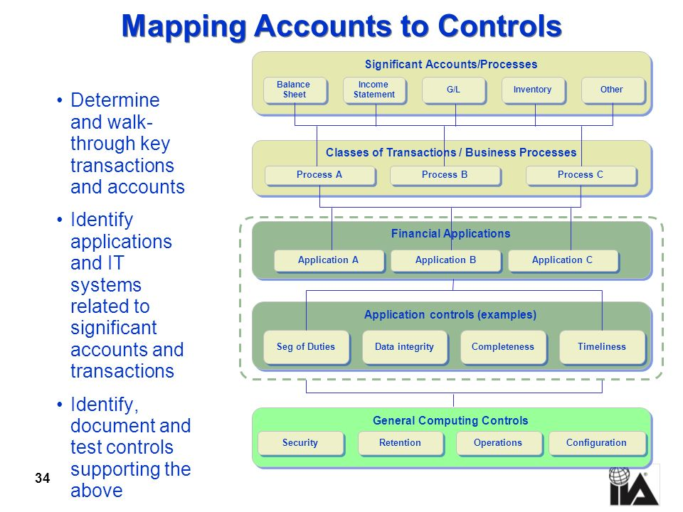Mapping Accounts to Controls