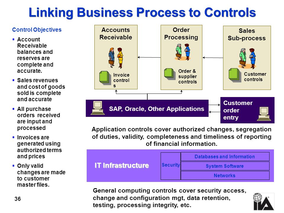 Linking Business Process to Controls SAP, Oracle, Other Applications