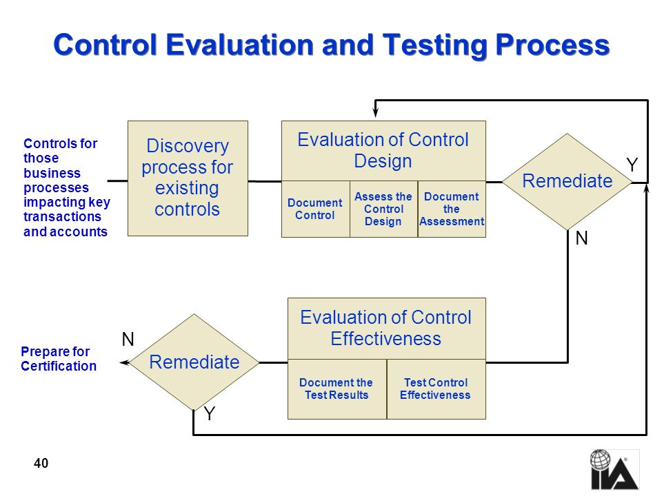 Control Evaluation and Testing Process