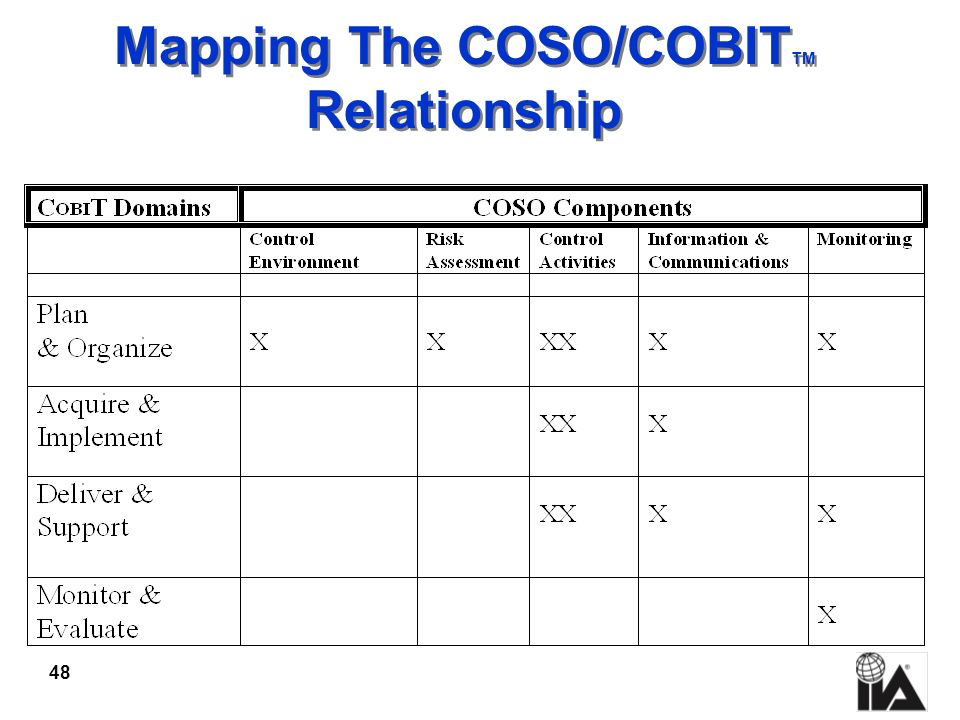 Mapping The COSO/COBITTM Relationship