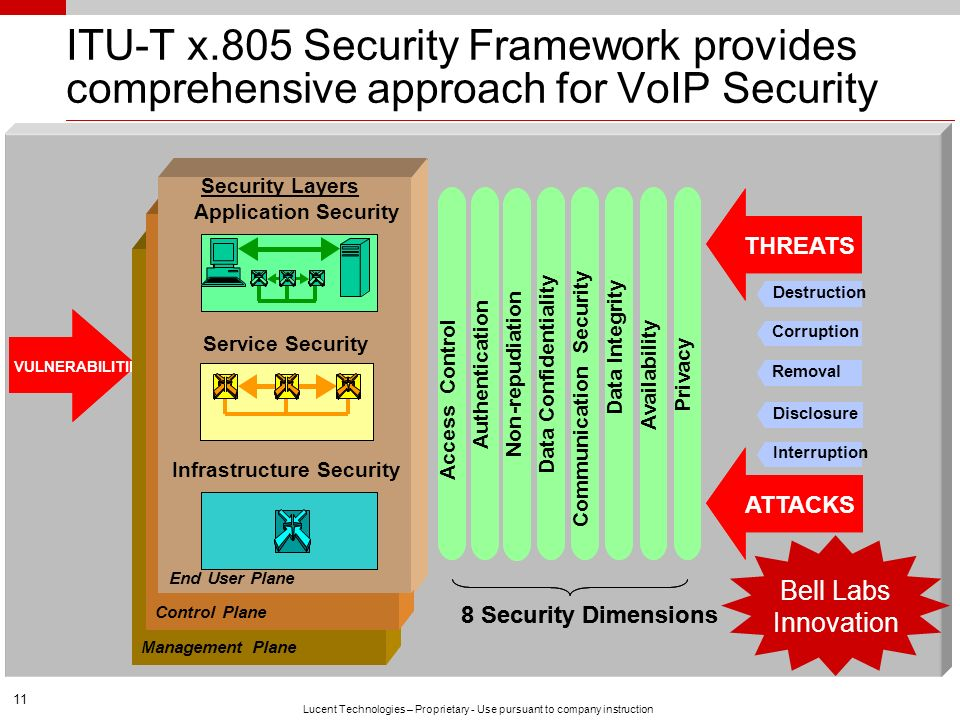 ITU-T x.805 Security Framework provides comprehensive approach for VoIP Security