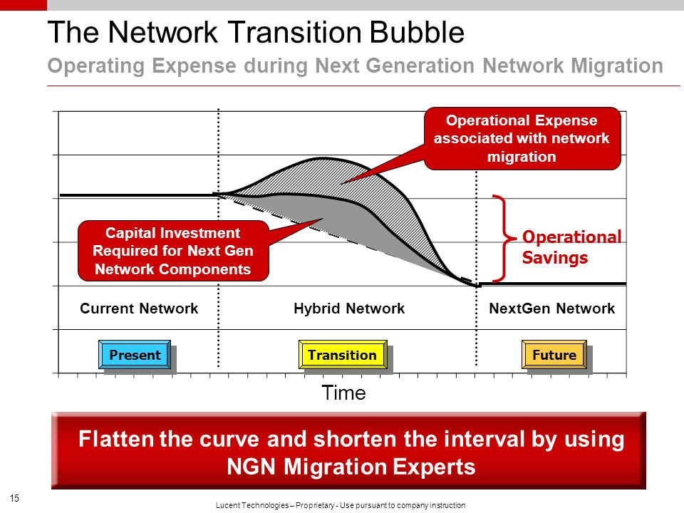 The Network Transition Bubble Operating Expense during Next Generation Network Migration