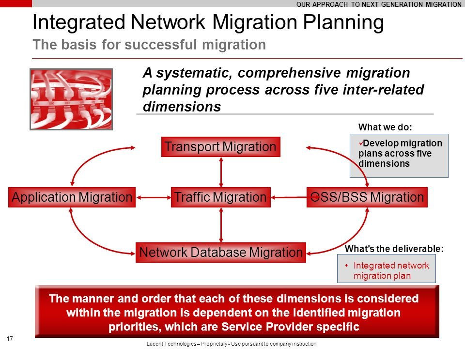OUR APPROACH TO NEXT GENERATION MIGRATION
