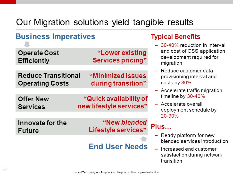 Our Migration solutions yield tangible results