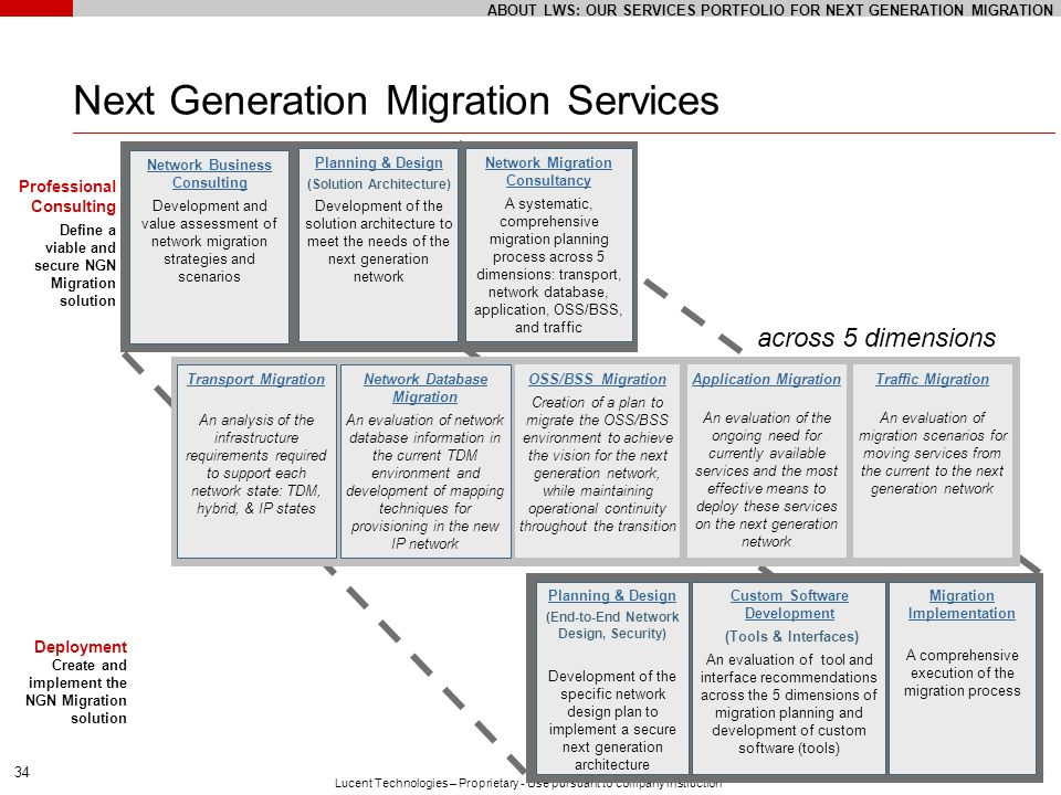 Next Generation Migration Services