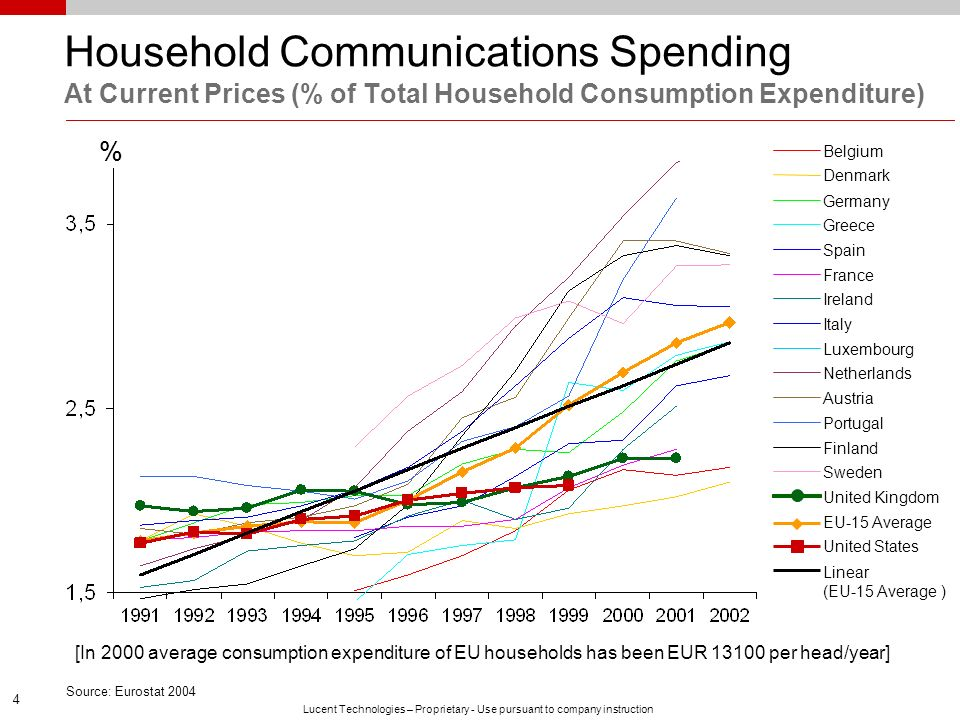 Household Communications Spending At Current Prices (% of Total Household Consumption Expenditure)