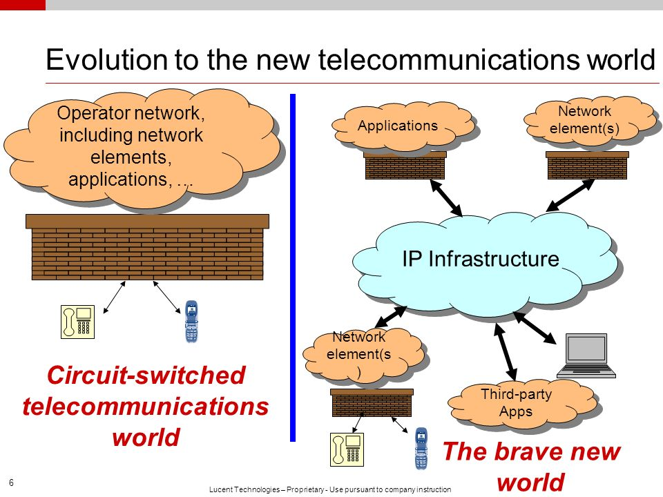 Evolution to the new telecommunications world