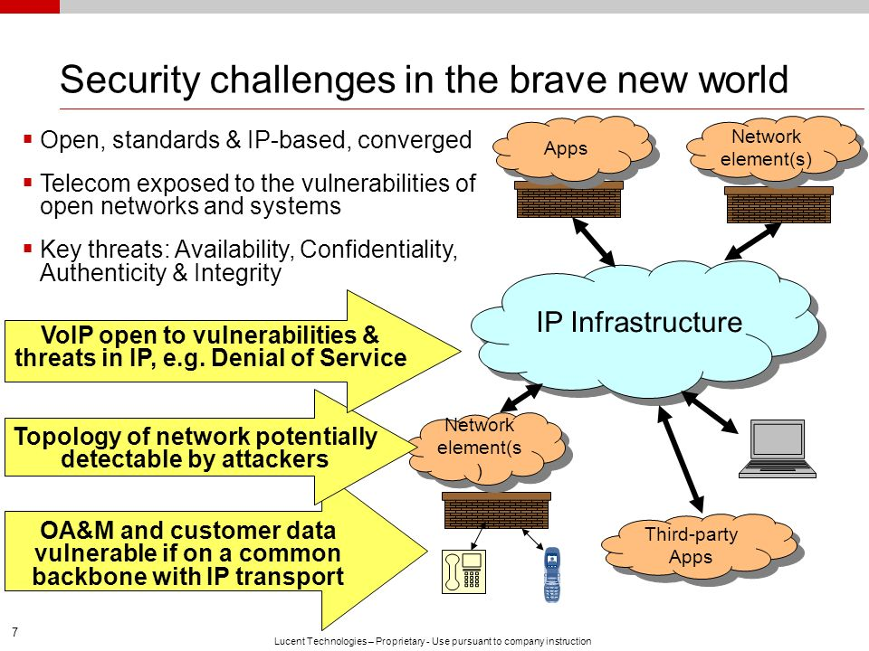 Security challenges in the brave new world