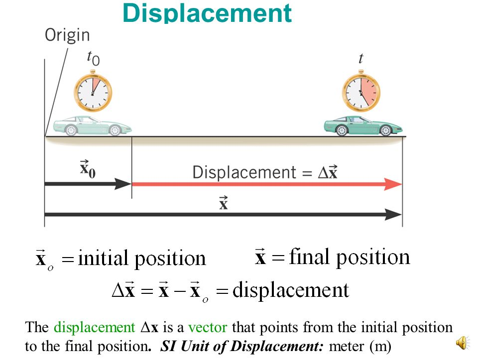 Displacement The displacement Δx is a vector that points from the initial position to the final position.