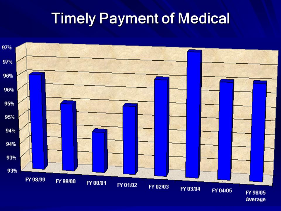 Timely Payment of Medical
