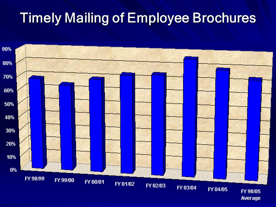 Timely Mailing of Employee Brochures