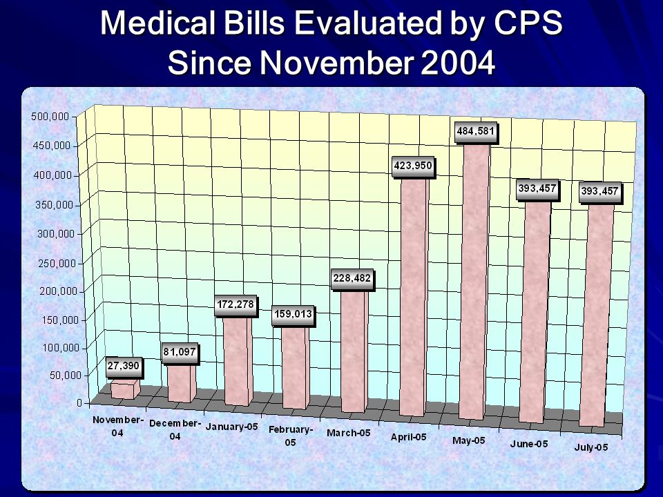 Medical Bills Evaluated by CPS Since November 2004